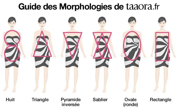 morphologie triangle pyramide ou en a quels v tements porter taaora blog mode. Black Bedroom Furniture Sets. Home Design Ideas